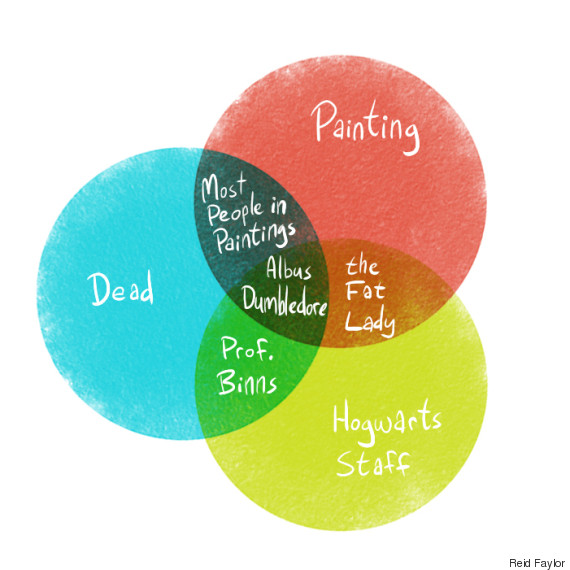 These Next Level Venn Diagrams Capture The Magic Of Harry Potter