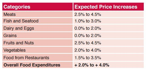food price forecast