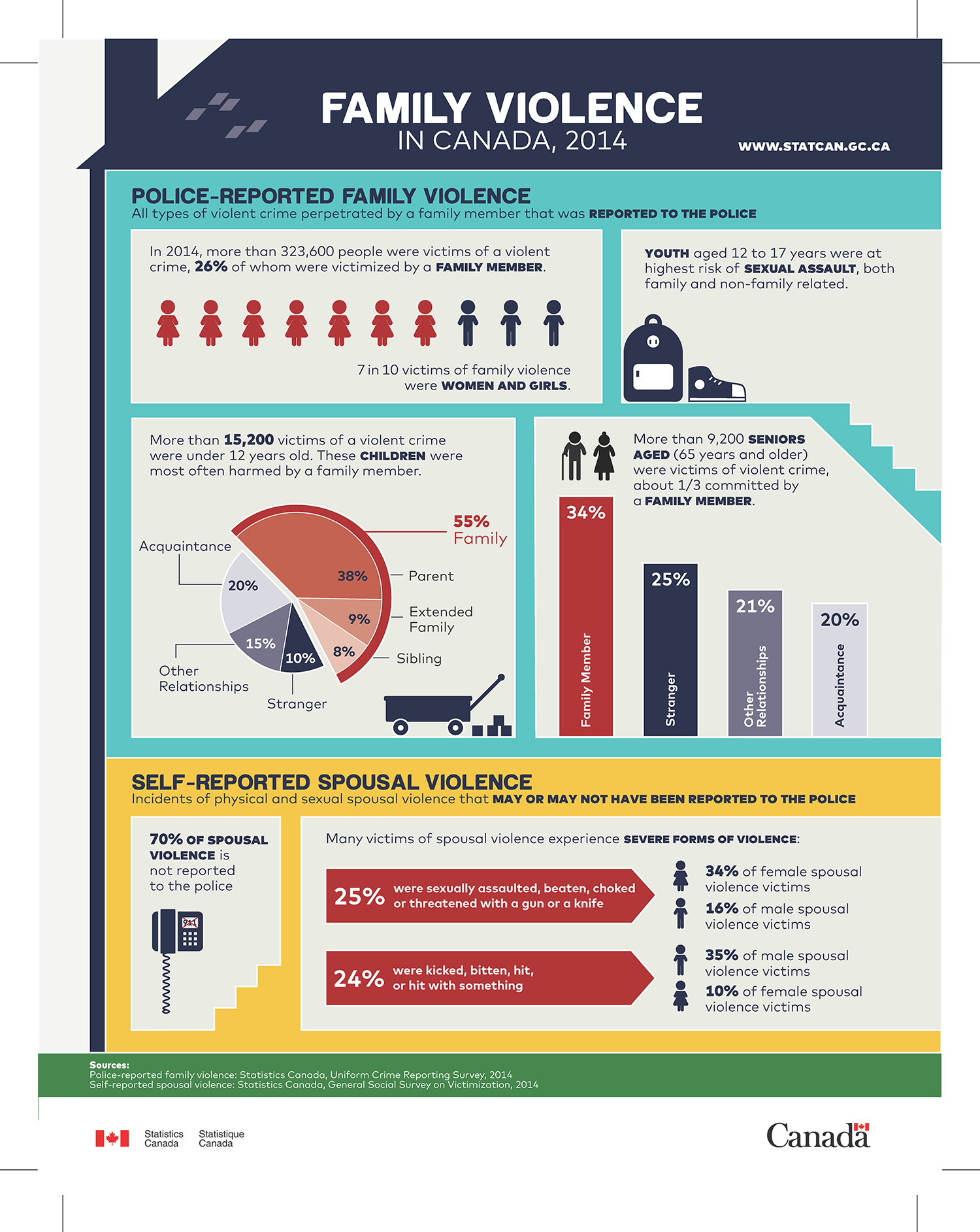 domestic violence in canada Safety plan for victims of domestic violence victim services crisis numbers 519-376-9852 or toll free: 1-866-376-9852  q changing address with canada post – make arrangements  about the violence and request they call the police if they.
