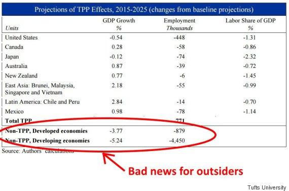 tpp economic impact