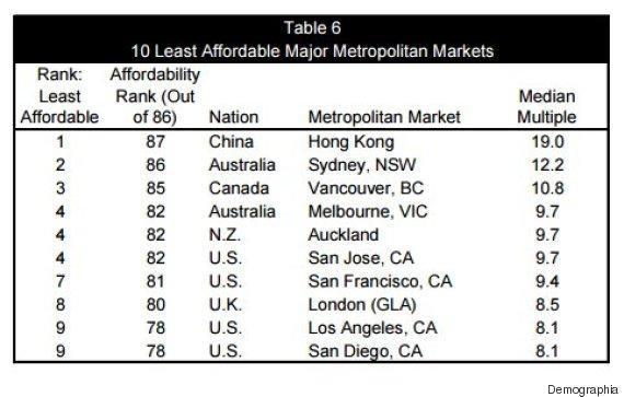 vancouver housing demographia