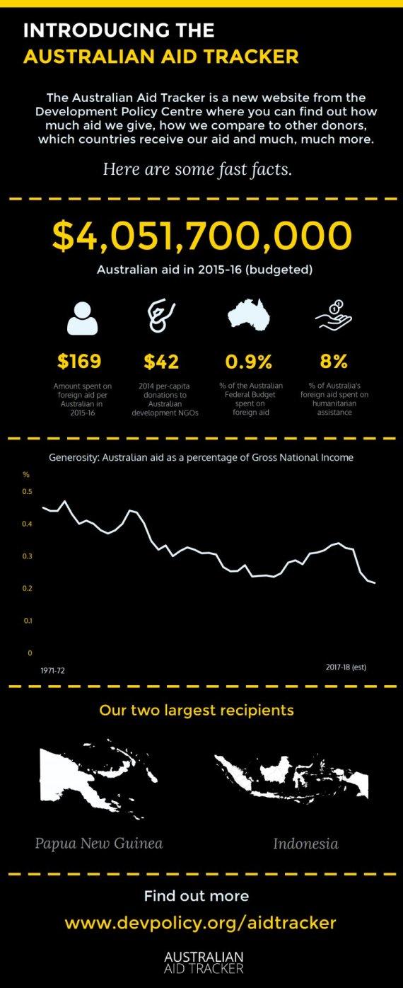 australian aid stats