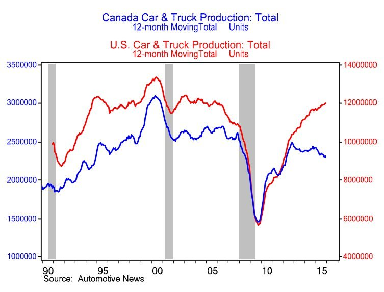 auto production us canada