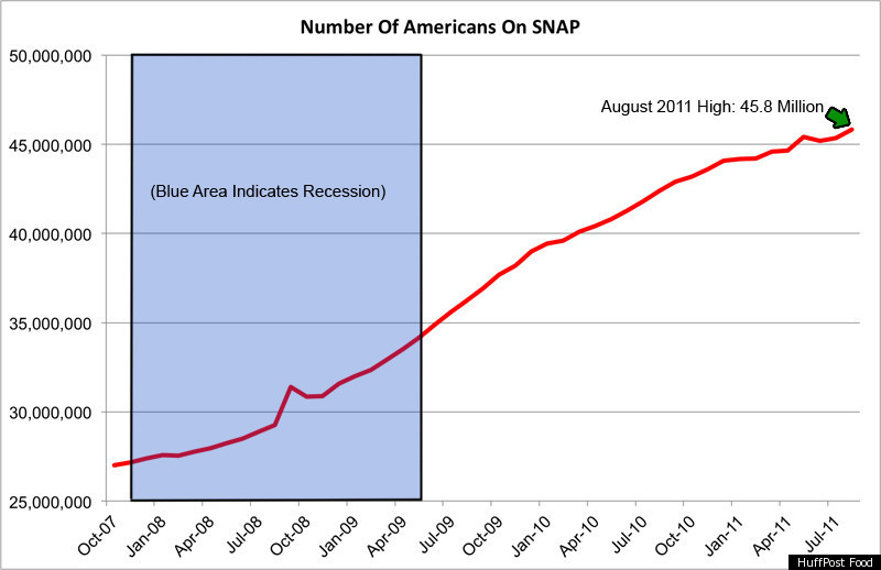 Number Of Americans On Food Stamps Hits Another High Years After