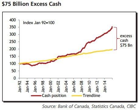 canadians hoarding cash