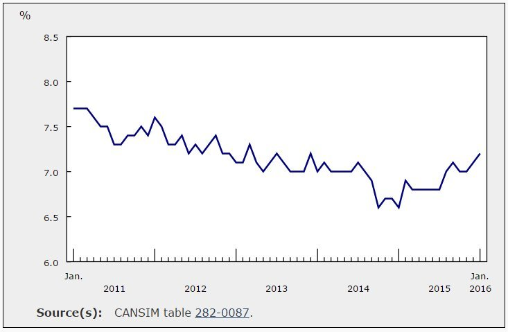 unemployment rate canada