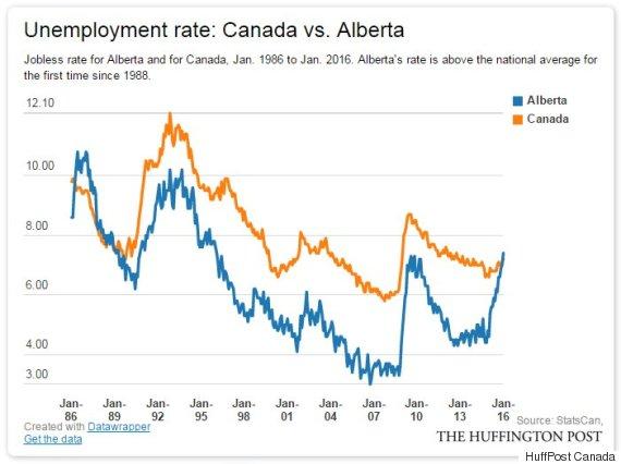 alberta canada unemployment