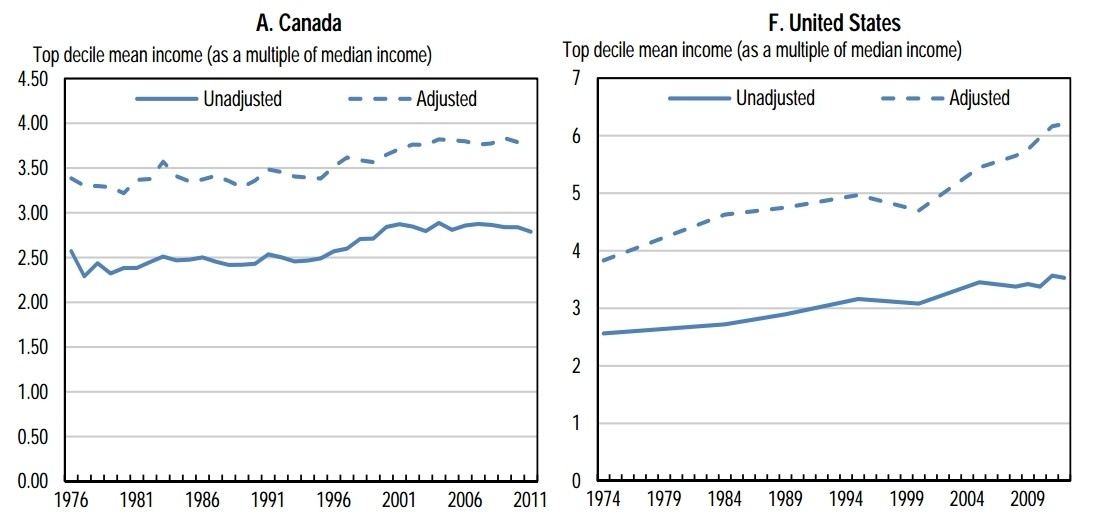 inequality canada usa