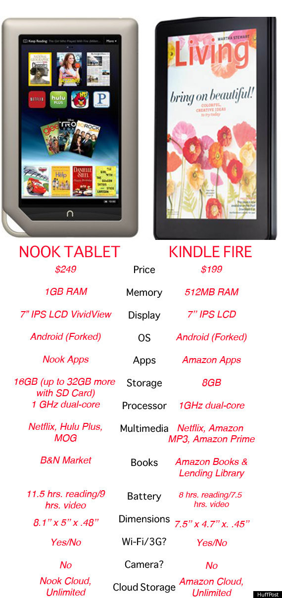 Nook Tablet Vs Kindle Fire How The Barnes Le Gadgets Compare