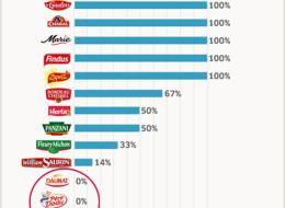 Origine de la viande : Les produits et marques qui ne jouent pas le jeu