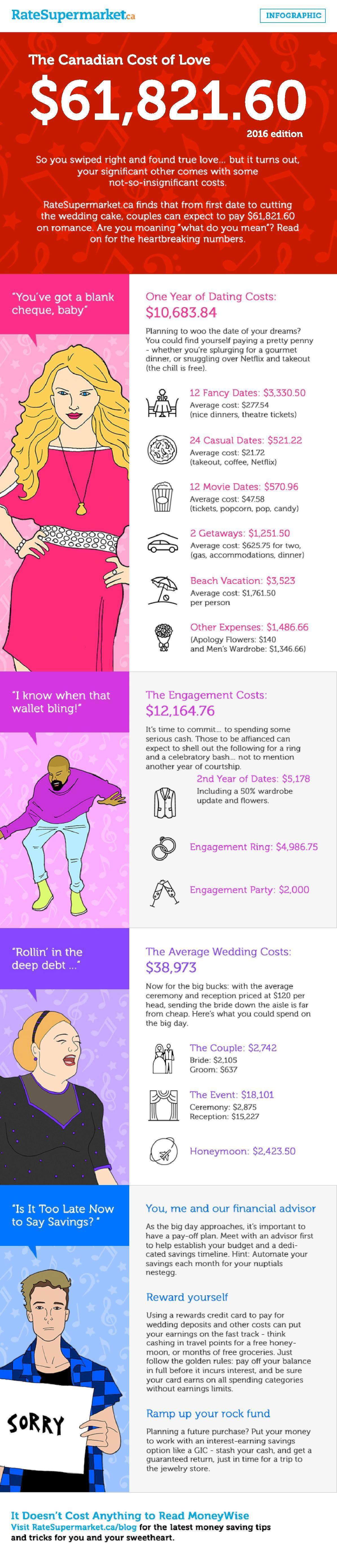 cost of love canada 2016