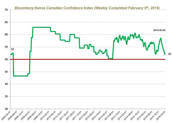 consumer confidence canada