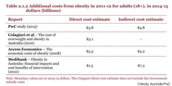 obesity australia pwc report