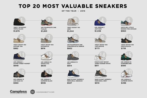 What Brand Makes The Most Money Shoe Brand