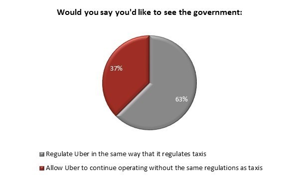 uber poll