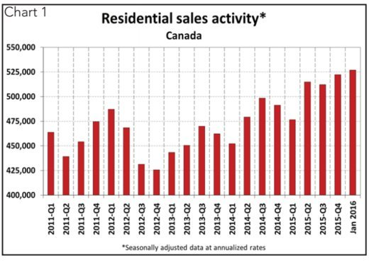 Canadian Home Prices Soar 17% In A Year