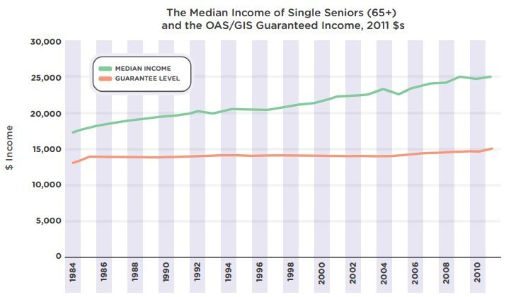 median income of single seniors