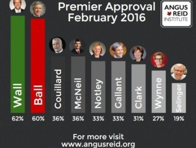 most popular premiers
