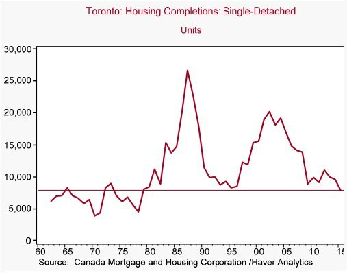 housing completions toronto