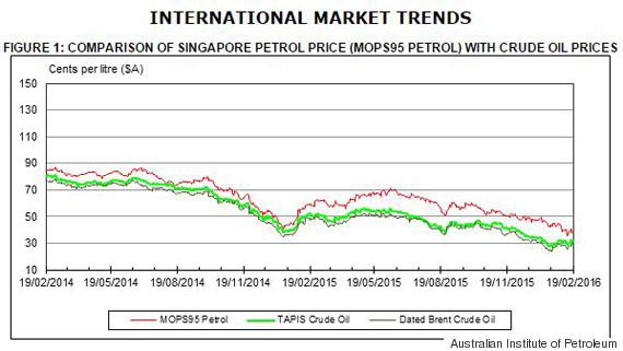 crude oil singapore cost