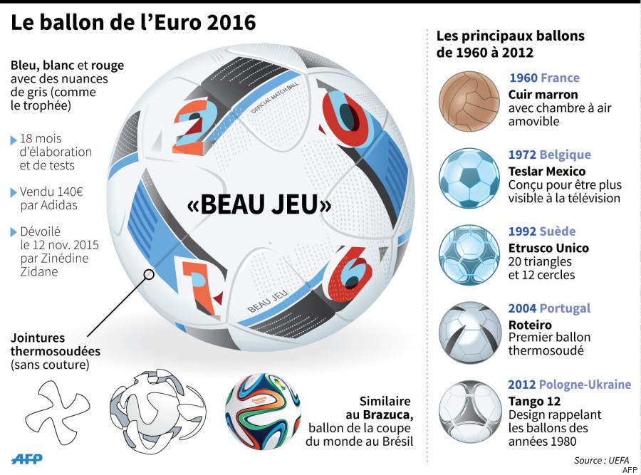 euro 2016 100 jours