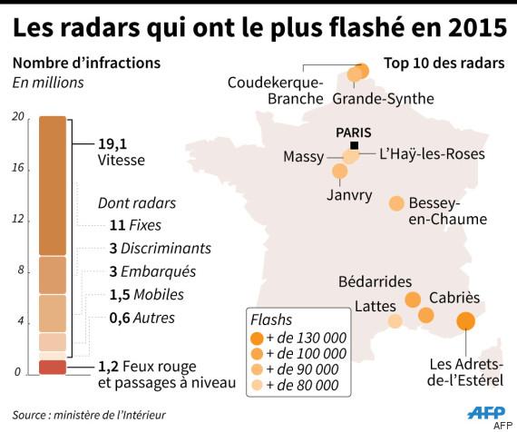 radars 2015