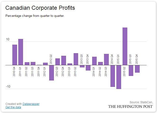 corporate profits canada