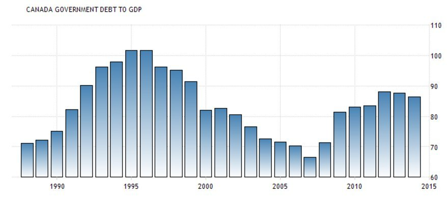 canada debt to gdp