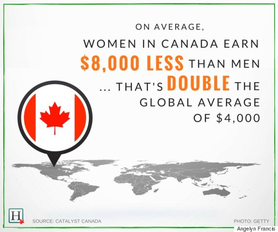 global average pay gap