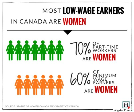 low wage earners canada