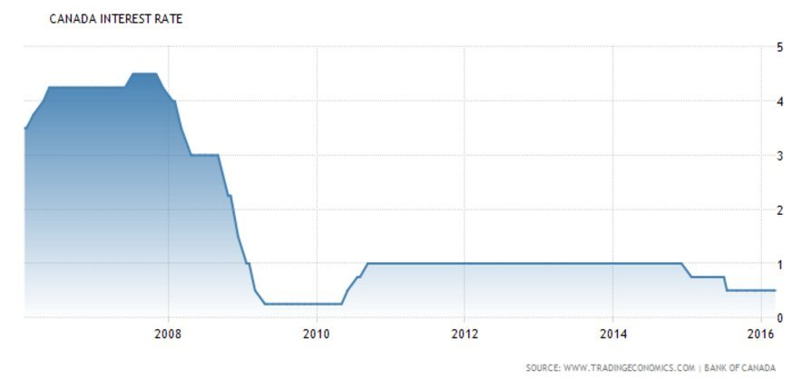 bank of canada lending rate
