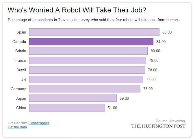 robot survey