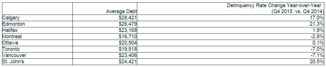 debt by city canada