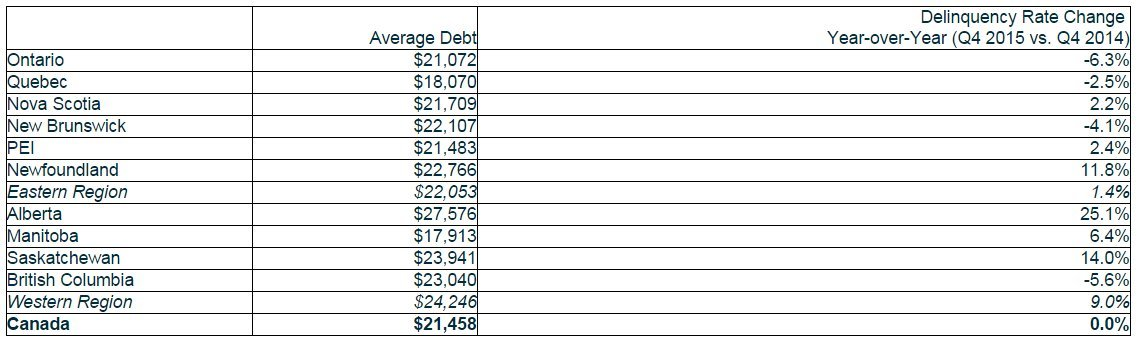 debt by province canada