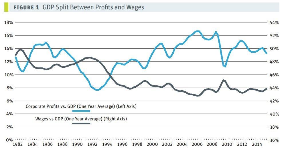 wages profits canada
