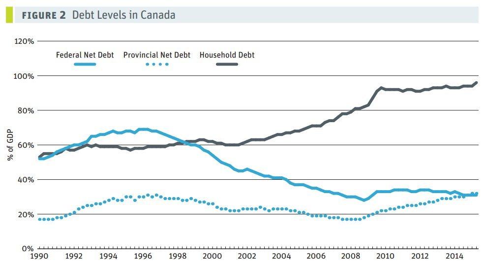 debt levels canada