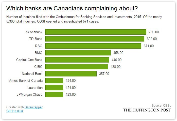 canadian bank complaints