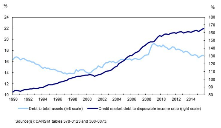 household debt canada