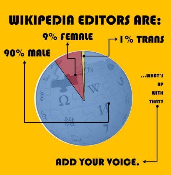 wikipedia gender gap