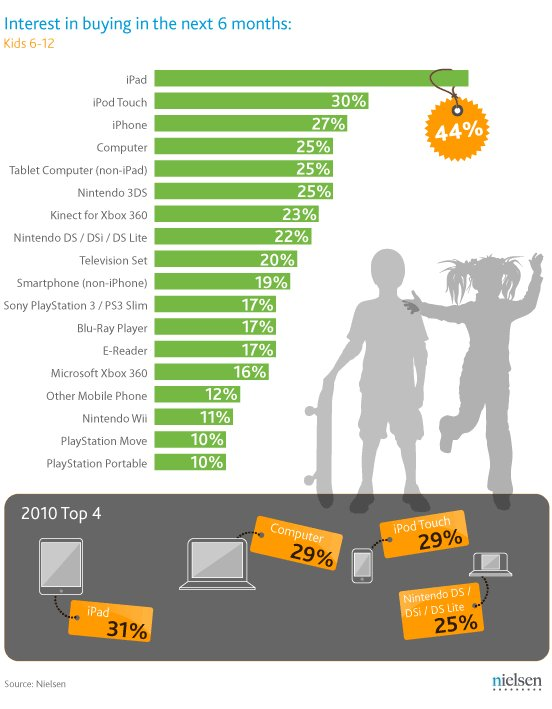 ipad most desirable holiday gift for kids teens nielsen survey pictures - What Do 12 Year Olds Want For Christmas
