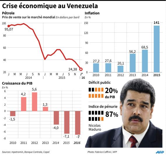 venezuela crise economique