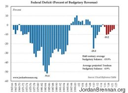 LOOK: Liberals' Deficit Is Tiny Compared To What We Used To Have