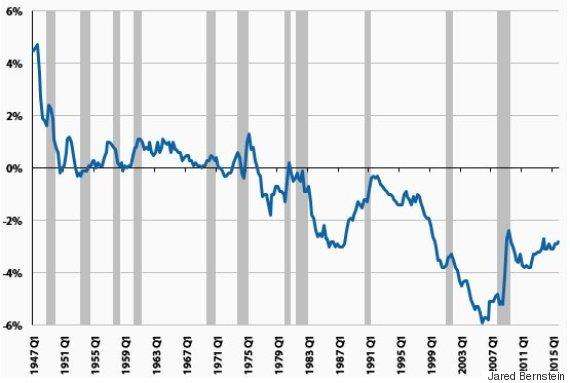 trade deficits