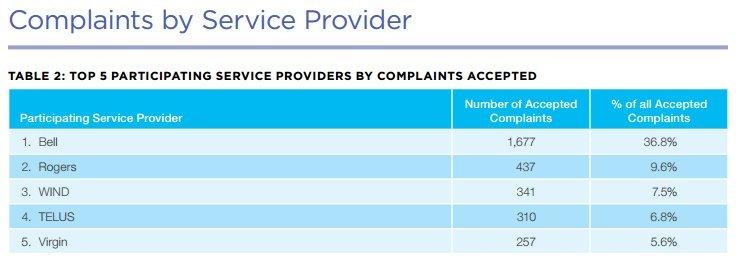 telecom complaints