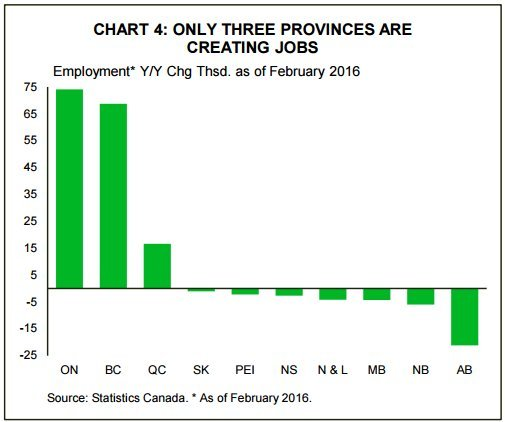 job growth by province