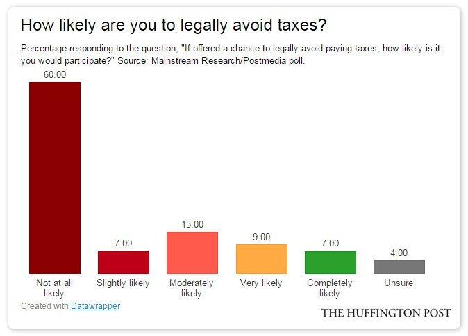 tax avoidance poll