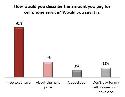 wireless price poll