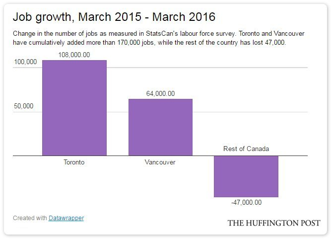 job growth toronto vancouver