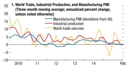 global trade manufacturing