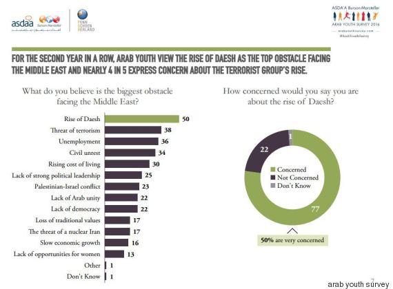 sondaggio isis